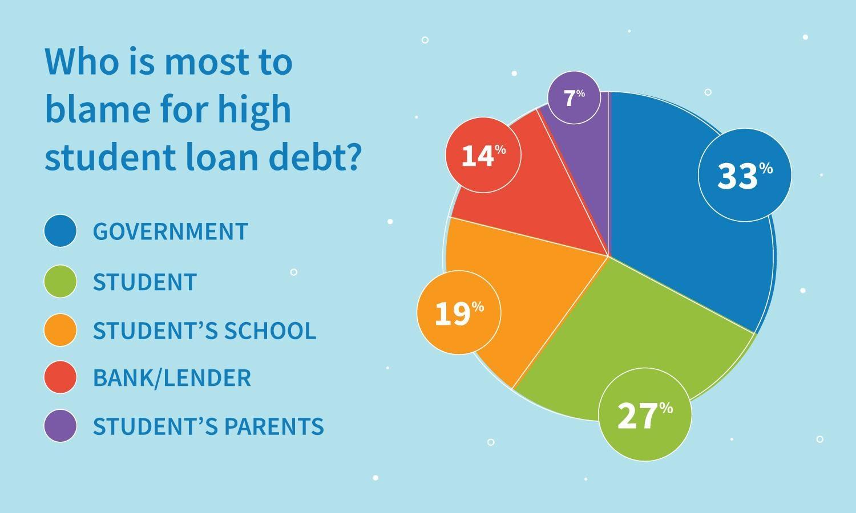 Resultados de la encuesta: ¿quién tiene la mayor culpa de la alta deuda de préstamos estudiantiles?
