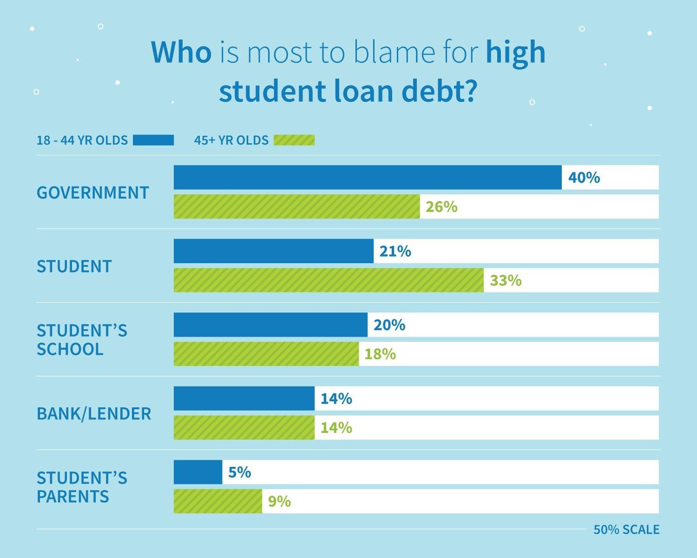 Resultados de la encuesta por edad: ¿quién tiene la mayor culpa de la alta deuda de préstamos estudiantiles?