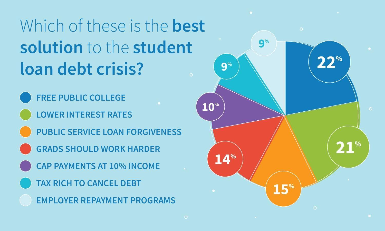 Resultados de la encuesta: ¿cuál es la mejor solución para la crisis de la deuda de préstamos estudiantiles?