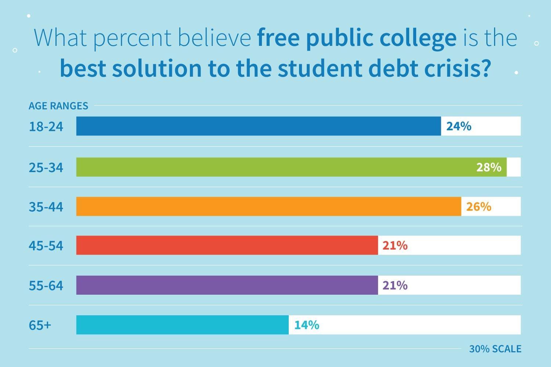 Resultados de la encuesta: ¿qué porcentaje cree que la universidad pública gratuita es la mejor solución para la crisis de la deuda estudiantil?