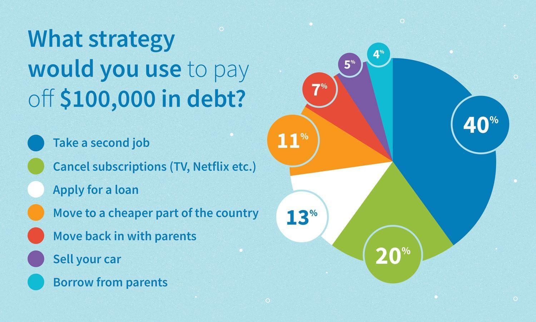 Resultados de la encuesta: ¿qué estrategia usaría para pagar $ 100,000 en deudas?