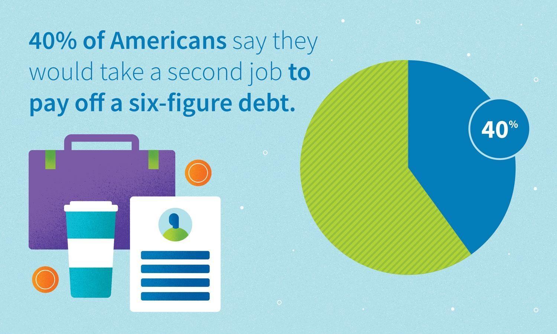 Gráfico: 40% de los estadounidenses dicen que tomarían un segundo trabajo para pagar una deuda de seis cifras.