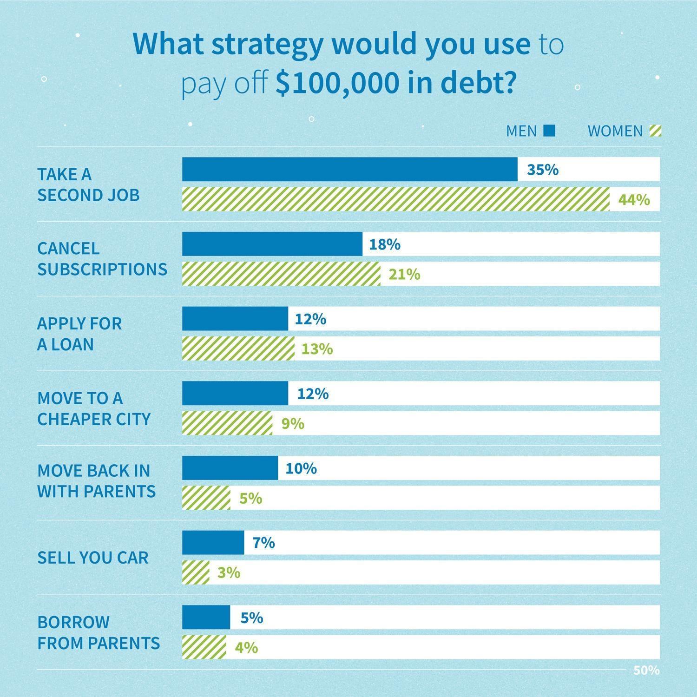 Resultados de la encuesta por edad: ¿qué estrategia usaría para pagar $ 100,000 en deudas?