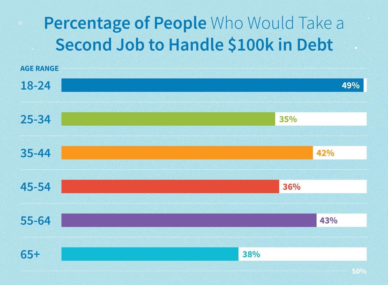 Gráfico: porcentaje de personas que tomarían un segundo trabajo para manejar una deuda de $ 100k