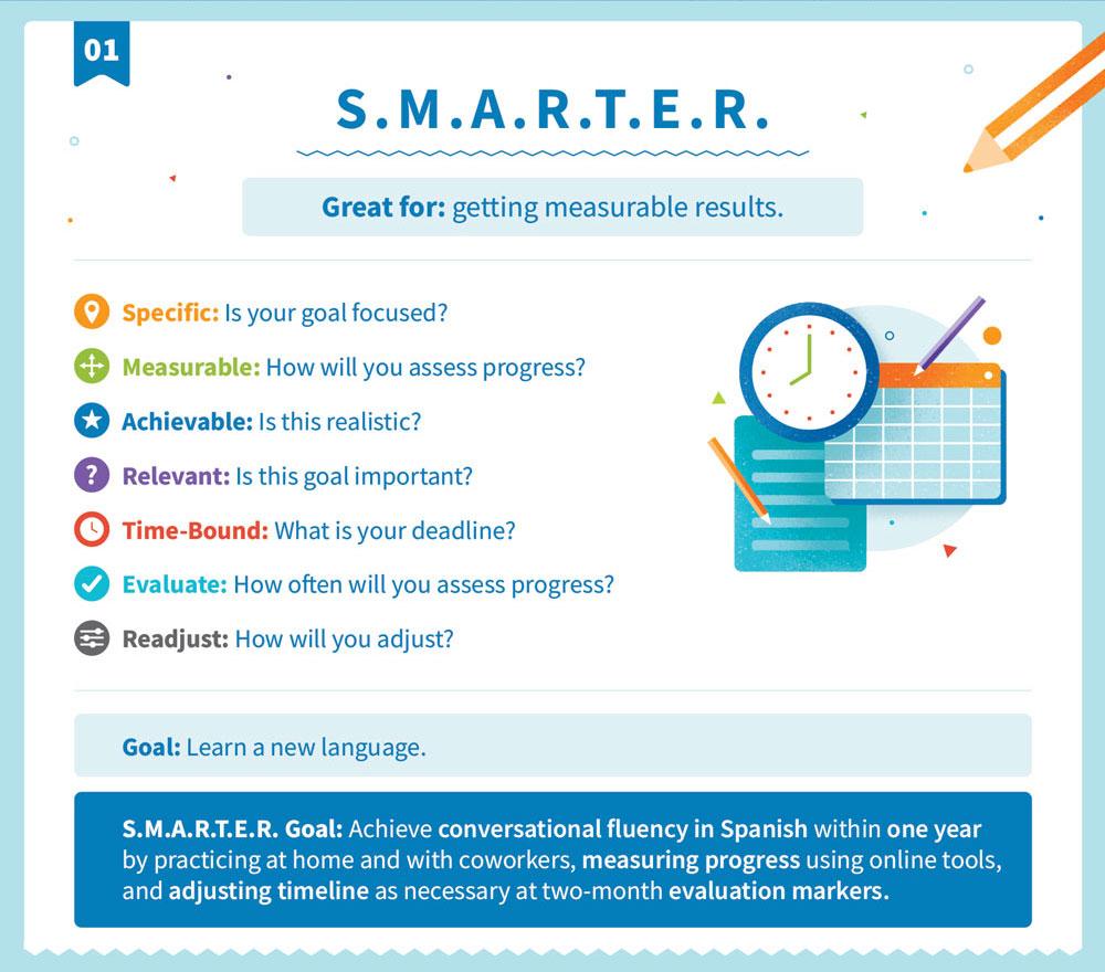 Explicación de S.M.A.R.T.E.R. estrategia de objetivos