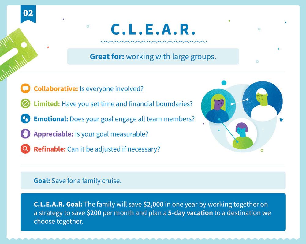 Explicación de C.L.E.A.R. estructura de objetivos
