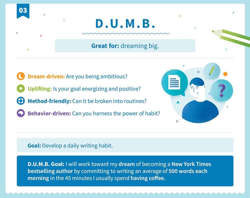 Explicación de la D.U.M.B. estructura de objetivos