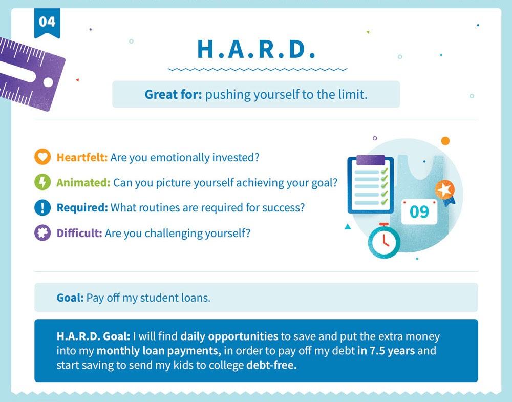 Explicación de la H.A.R.D. estructura de objetivos