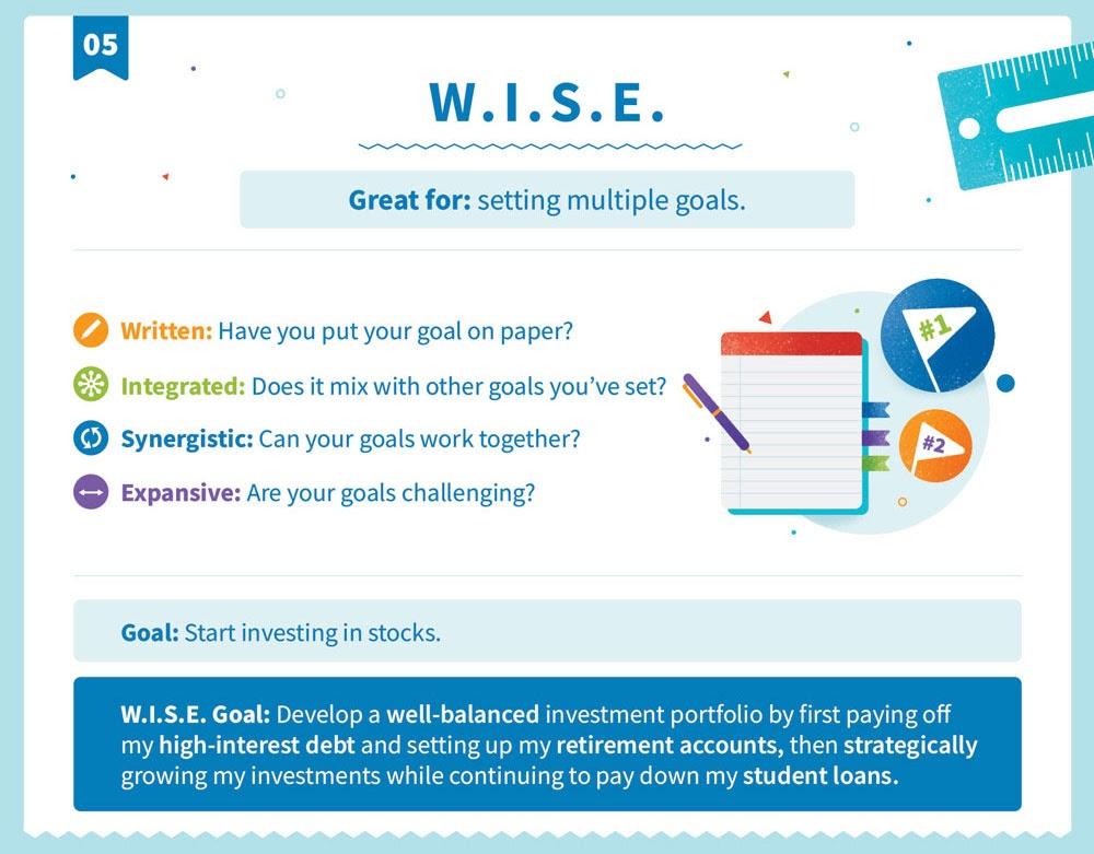 Explicación de la W.I.S.E. estructura de objetivos
