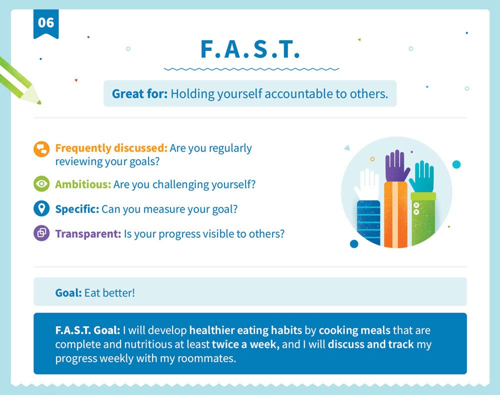 Explicación de la F.A.S.T. estructura de objetivos