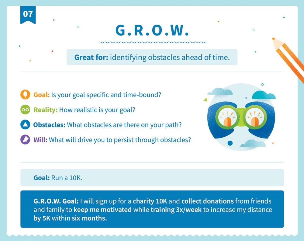 Explicación de la G.R.O.W. estructura de objetivos