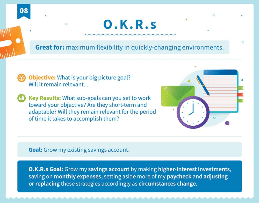 Explicación de la O.K.R. estructura de objetivos