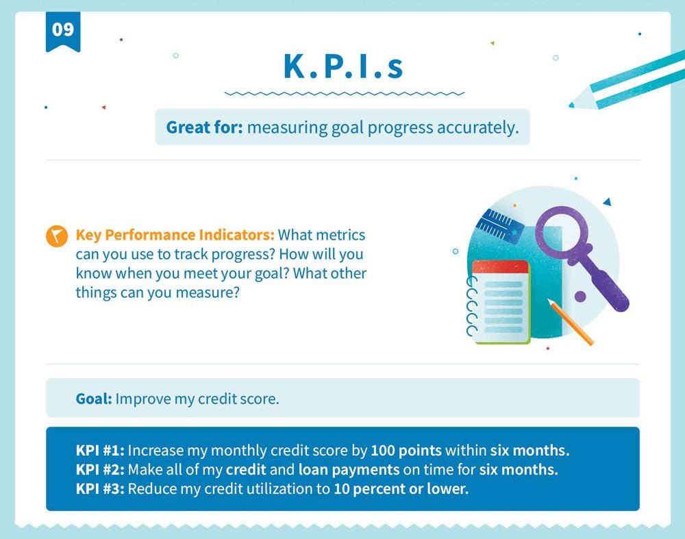Explicación de la K.P.I. estructura de objetivos