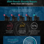 Los puntos ciegos en la seguridad de los dominios establecen a las empresas globales en grave riesgo según un nuevo estudio de la división de servicios de marcas digitales de CSC