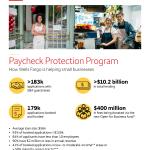 Wells Fargo lanza un esfuerzo de recuperación de las pequeñas empresas de $ 400 millones