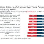 La mayoría de los votantes se inclinan hacia Biden a medida que los problemas de salud pesan mucho